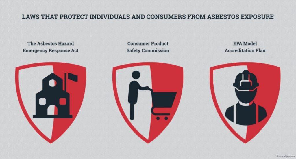 Asbestos banning