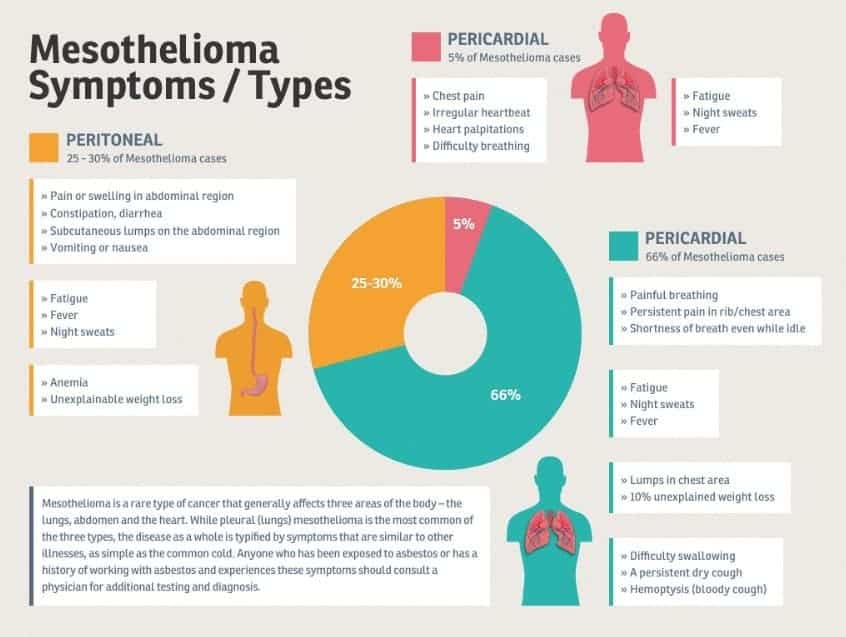 Types of Mesothelioma and Symptoms